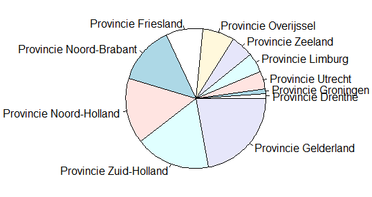 "Frequencies of page references to places in each of the twelve provinces in ""Het Koninkrijk"""