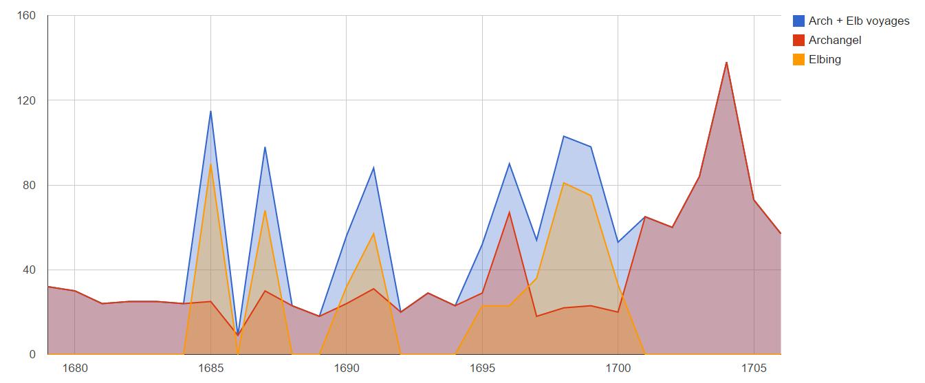 elbing graph