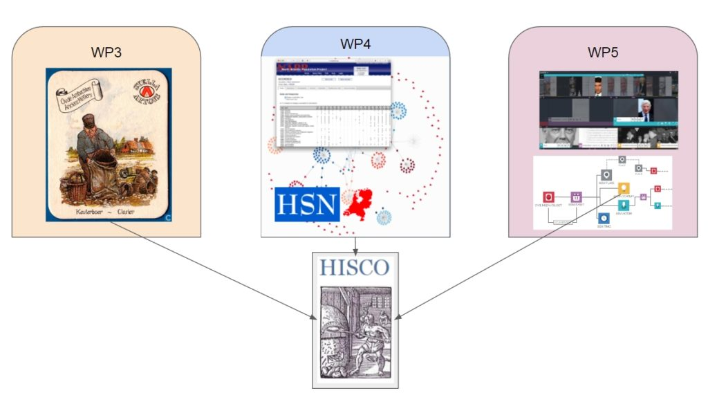 hisco integrated data example