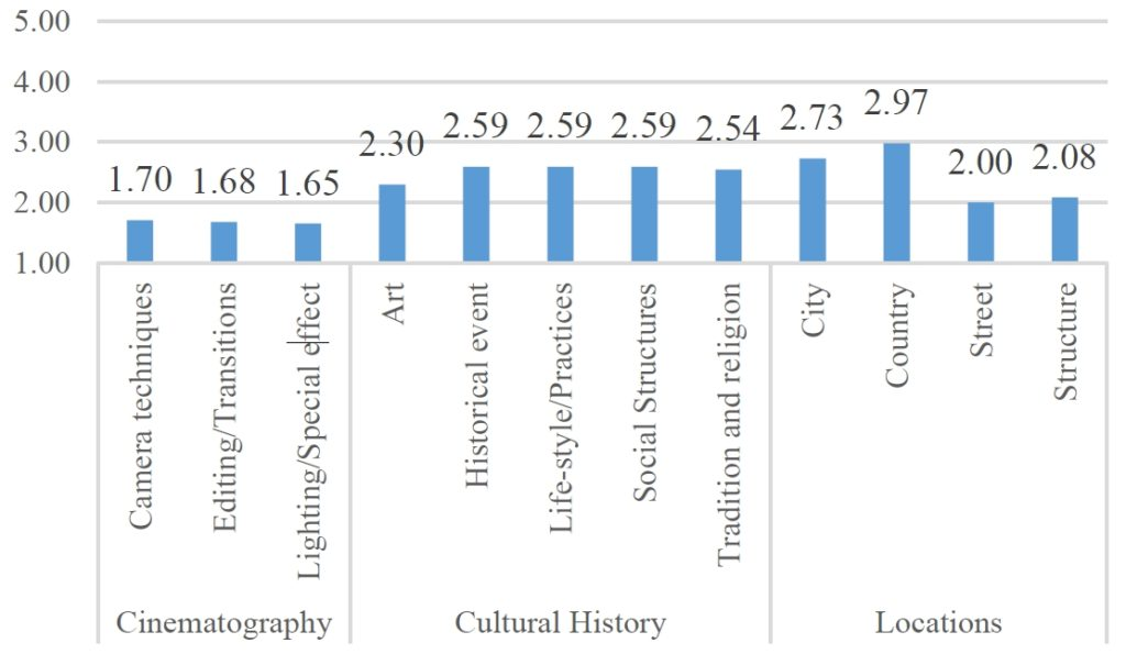 Average self-reported knowledge levels on a 5-point scale. The topics are defined by the framework, based on previous research and interviews.